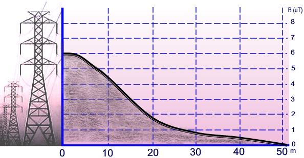 Gráfica de valores de la densidad de flujo magnético.