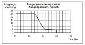 Tipo corriente de salida de una fuente de alimentación para regletas DIN
