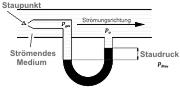 Manómetros: principio del tubo de Pitot.