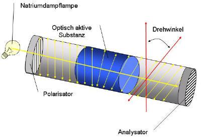 Principio del polarímetro