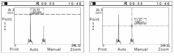 Representación gráfica de los parámetros registrados con los vibrómetros TV-300.