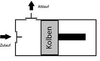 Bombas dosificadoras - Principio de la bomba de pistón