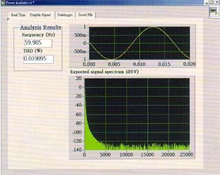 Software del amperímetro para obtener el espectro de potencia de tres fases mediante una gráfica.