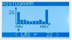 Historiograma del dinamómetro de precisión
