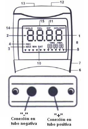 Indicador de la pantalla del manometro PCE-Px