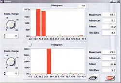 Representación en barras de los valores de medición
