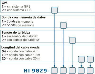 Medidor multiparamétrico portátil  HI 9829 - xxxx2 número de artículo presentado gráficamente