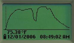 Medidor multiparamétrico portátil: Gráfico de tendencia en un proceso de medición