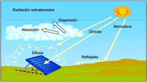 Esquema de la radiación solar directa como la radiación difusa en la atmósfera.