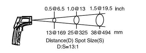 Relación entre la distancia y el punto de medición del termómetro infrarrojo