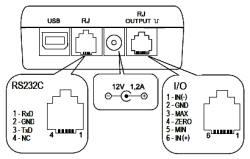Posibilidades de conexión del torquimetro serie PCE-FB TS