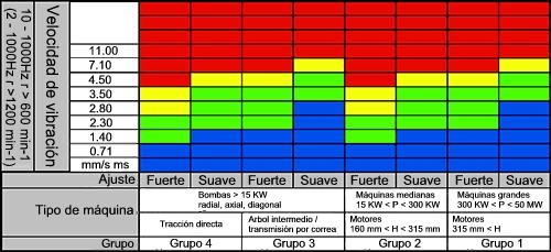 Imagen de los valores límite ISO 10816 para la velocidad de vibración